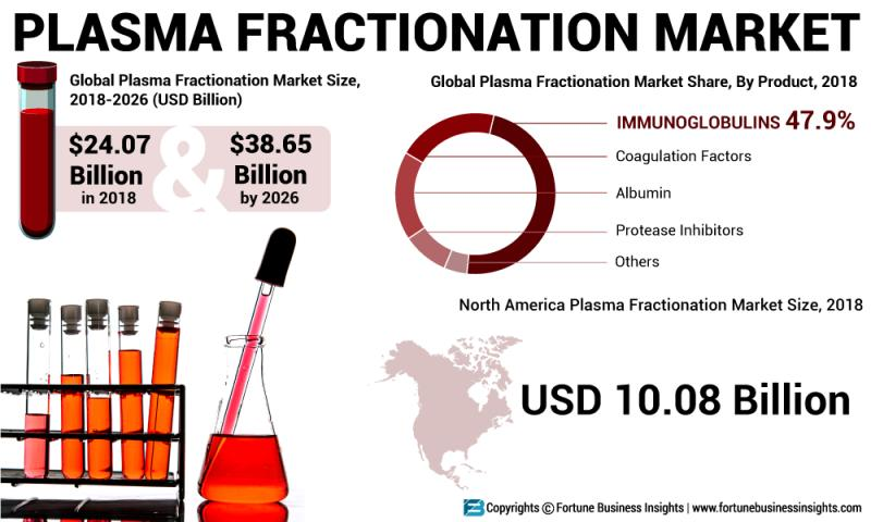 What is Driving the Plasma Fractionation Market by Top Key