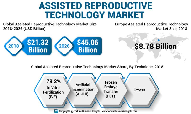 Assisted Reproductive Technologies Market by Top Key Players
