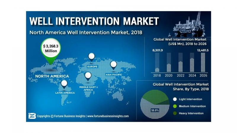 Well Intervention Market set for rapid growth forecst
