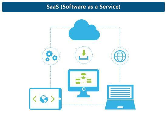 Software-as-a-Service Market
