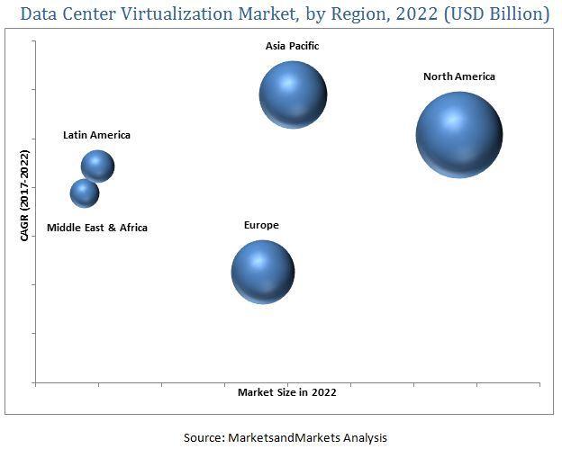 Data Center Virtualization Market, Data Center Virtualization