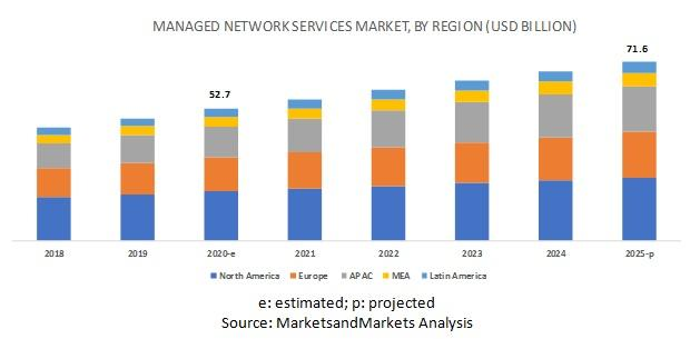 Managed Network Services Market, Managed Network Services