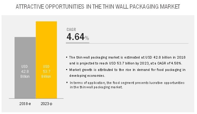 Thin Wall Packaging Market worth $53.7 billion by 2023 | Leading
