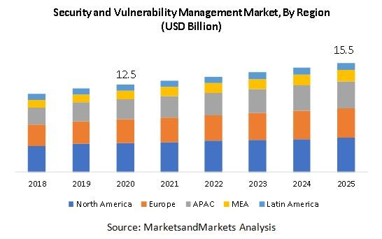 Security and Vulnerability Management Market, Security and Vulnerability Management