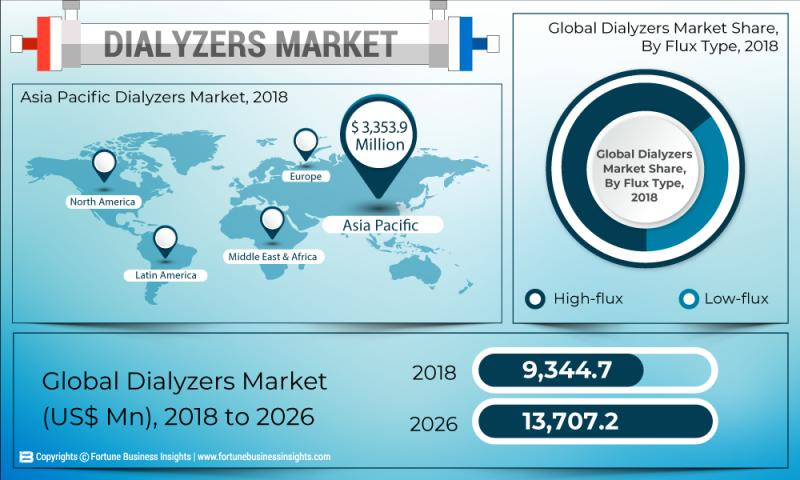 Dialyzers market: How will the Disruptions Created by Covid19