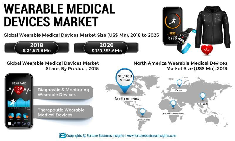 Wearable Medical Devices Market: Coronavirus Pandemic: Short
