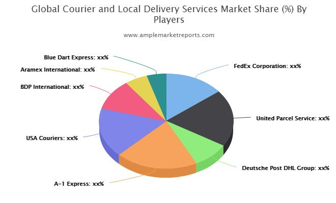 Global Courier and Local Delivery Services Market
