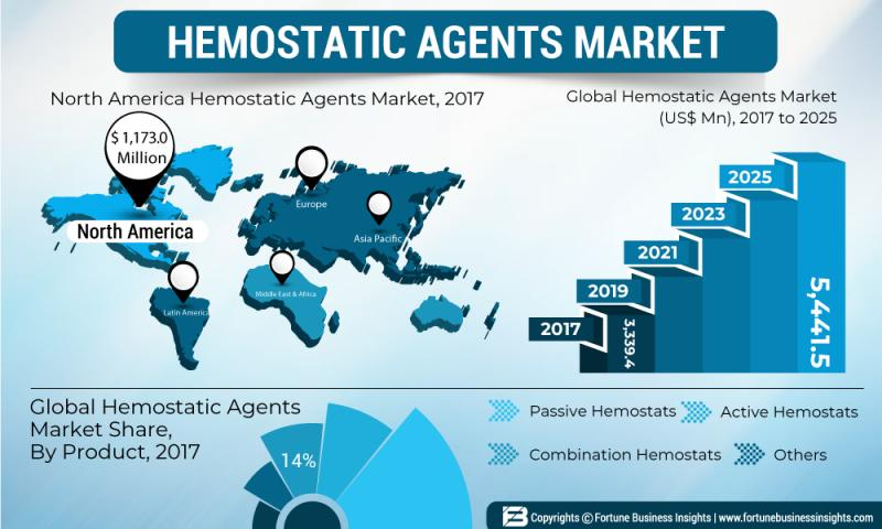 Hemostats Market by Top International players are Baxter