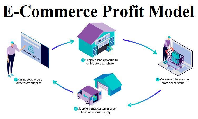 Marché des modèles de profit pour le commerce électronique