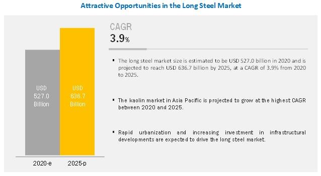 The Long Steel Market is worth $636.7 Billion by 2025 | Leading