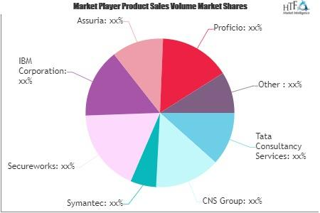 Managed Cyber Security Services Market