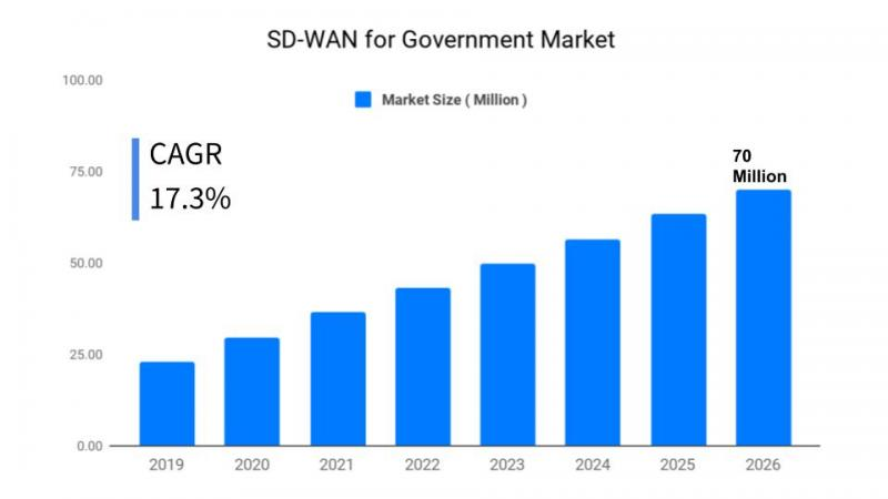 SD-WAN for Government Market Size 70 Million USD by the end of 2025