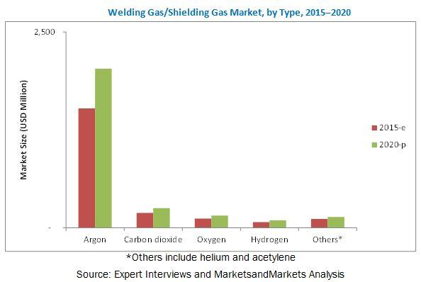 Welding Gas/Shielding Gas Market worth 2.66 Billion USD by 2020 |