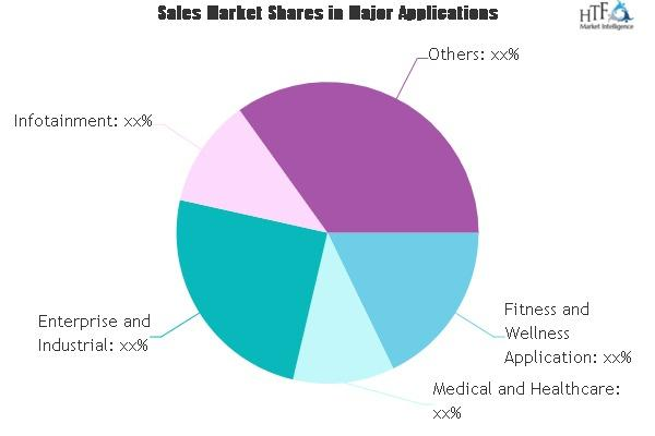 Wearable Computing Know Factors Driving The Market To Record