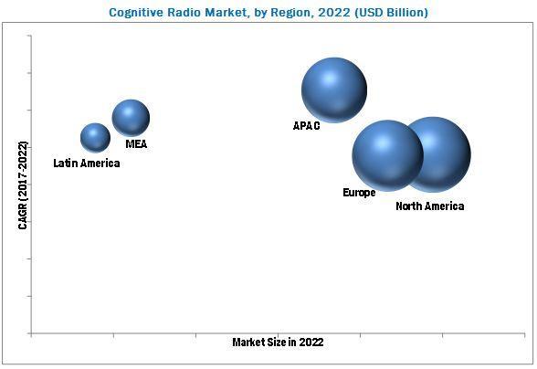 Cognitive Radio Market, Cognitive Radio