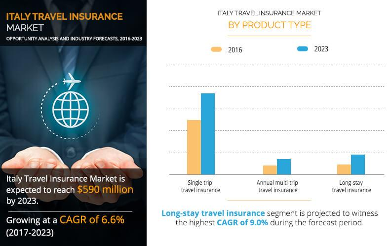 Italy Travel Insurance Market