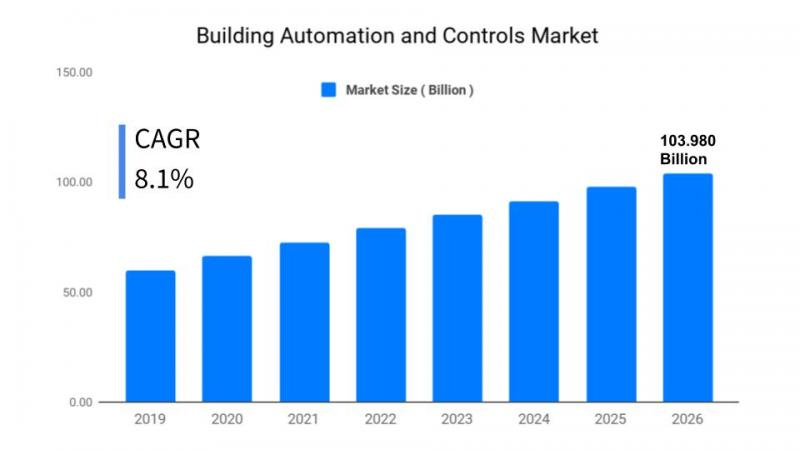 Building Automation and Controls Market Size, Share, Growth
