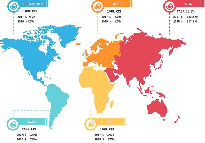 Mandibular Advancement Devices Market