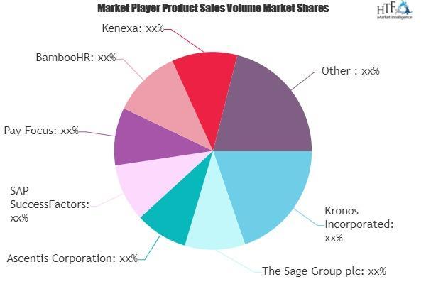 HR Payroll Software Market