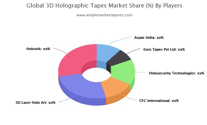 3D Holographic Tapes Market