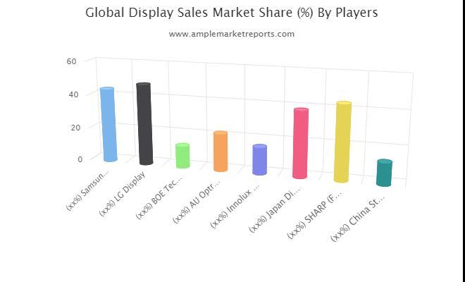 Display Sales Market