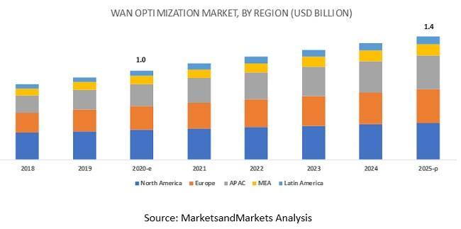 WAN Optimization Market, WAN Optimization