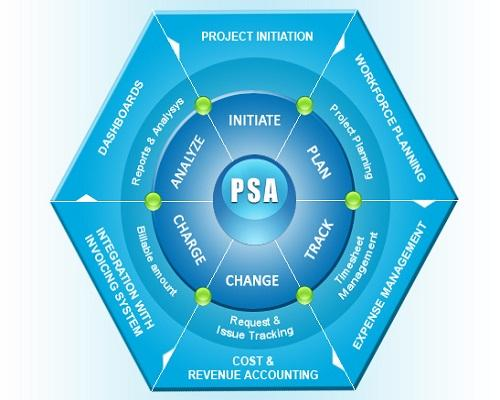 Professional Service Automation (PSA) Software Market: Future