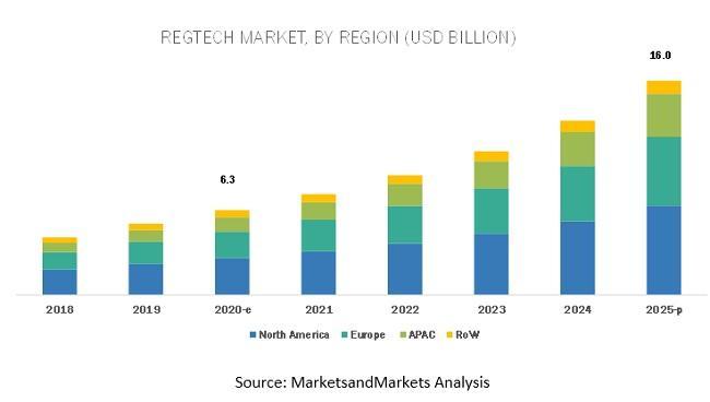 RegTech Market, RegTech