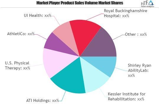 Medical Rehabilitation Services Market