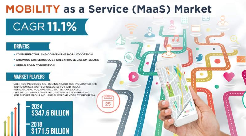 Global Mobility as a Service (MaaS) Market Set to Generate Over