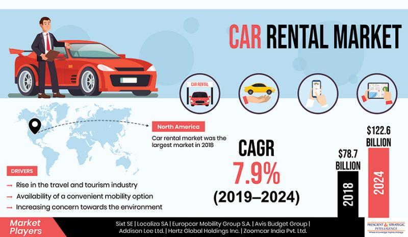 What are Main Factors Responsible for Growth of Global Car Rental