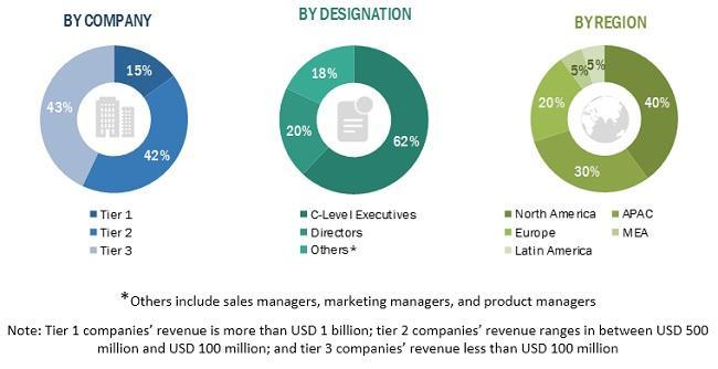 Award Management Software Market, Award Management Software