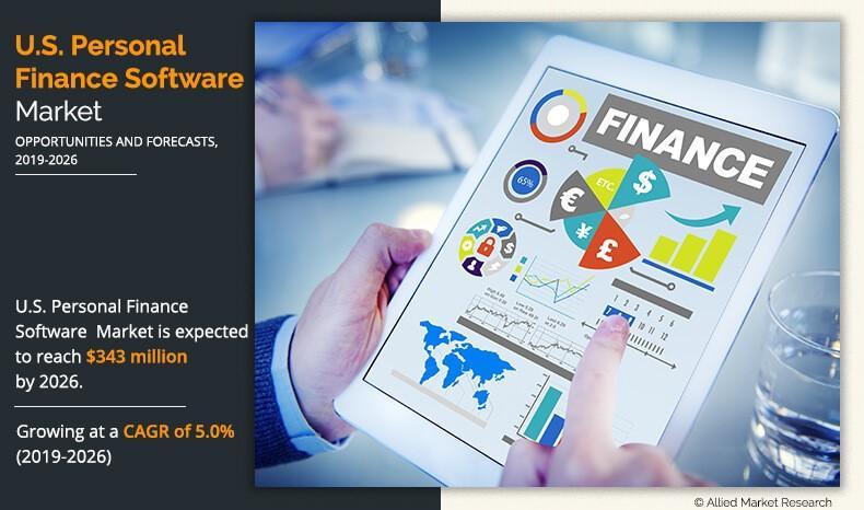 U.S. Personal Finance Software Market