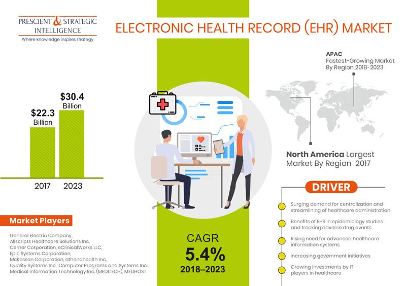COVID-19 impact analysis on Electronic Health Record (EHR)