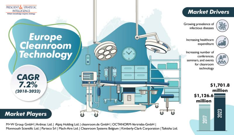 Business impacts of COVID-19 on Europe Cleanroom Technology