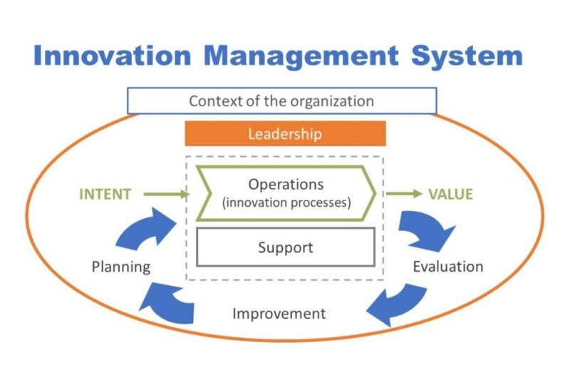 Global Innovation Management System Market Expected to Witness