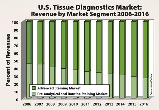 Tissue-Based Diagnostics Market to Witness Robust Expansion