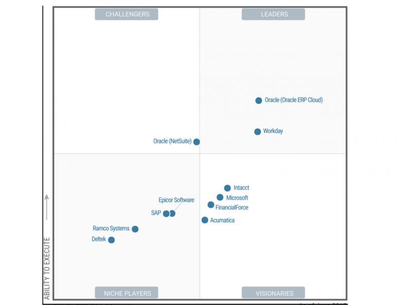 Core Financial Management Software Market Size, Share,