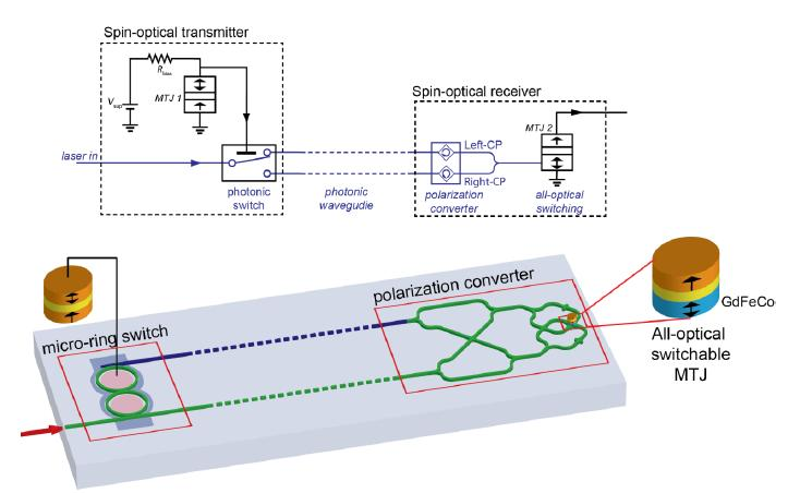 Optical Interconnect System Market Size, Share, Development