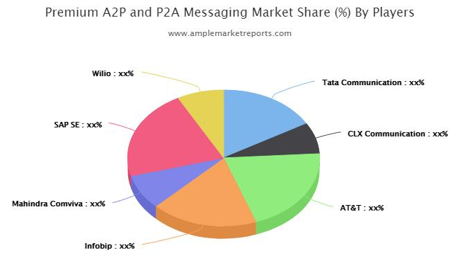 Examine Premium A2P and P2A Messaging Market to register remarkable growth by 2021
