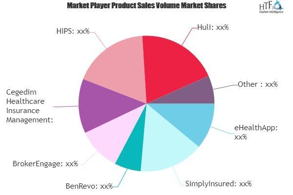 Health Insurance Platforms Market
