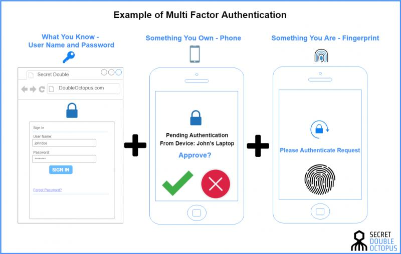Multi Factor Authentication System Market: Competitive