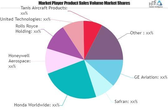 Aviation Engines Market