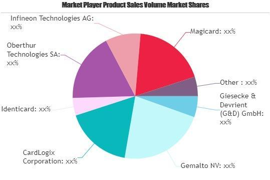 Financial Smart Cards Market
