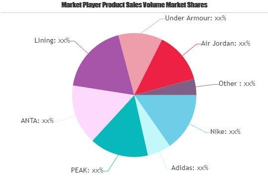Basketball Shoes Market