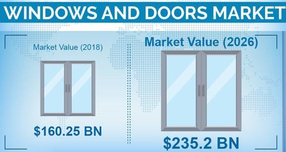 Windows & Doors Market