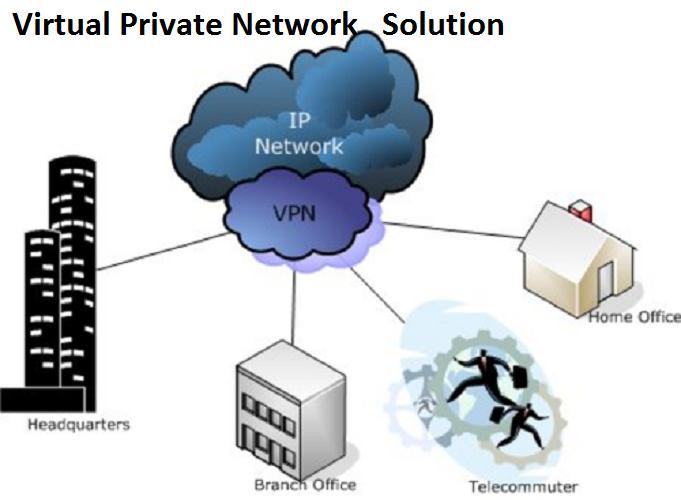 Solution de réseau privé virtuel