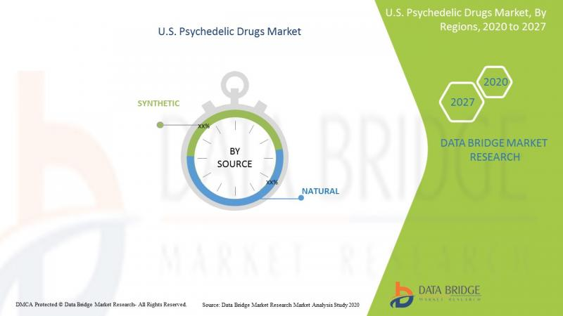 Increasing R&D Activities in Psychedelic Drugs is Creating New Opportunities for Manufacturers in the US Psychedelic Drugs Market