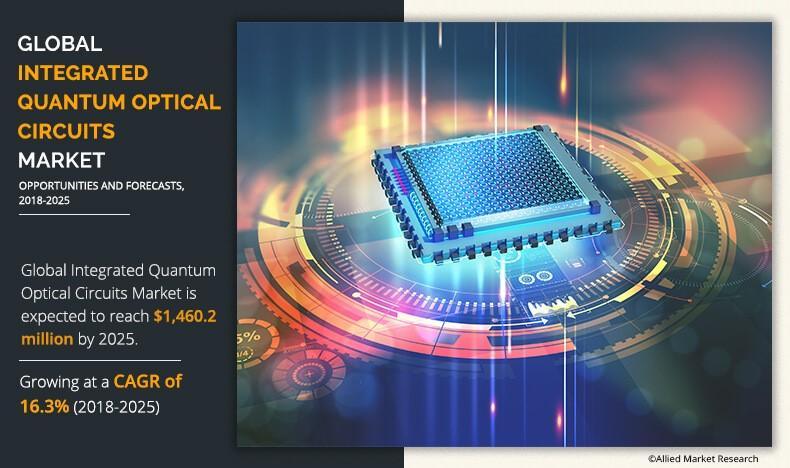 Integrated Quantum Optical Circuits Market