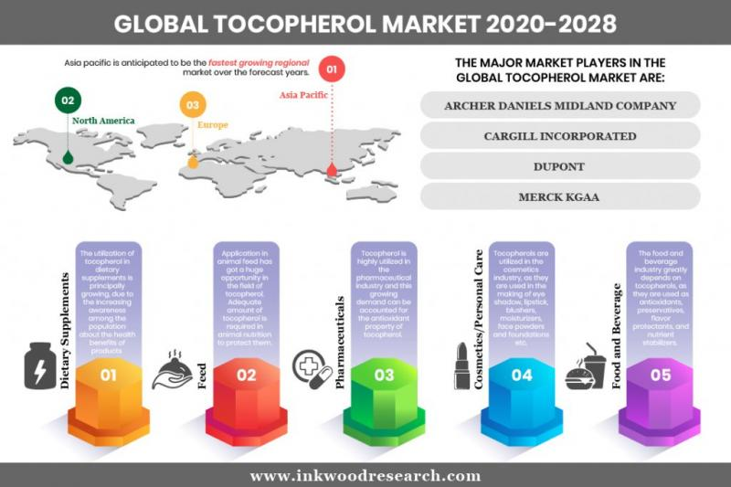 Global Tocopherol Market